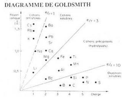 diagramme-goldsmith