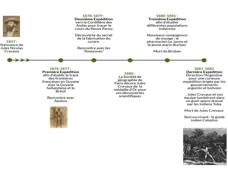 Frise chronologique des expéditions du Docteur Jules Crevaux